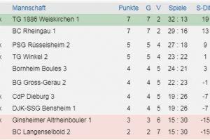 3. Hessenliga Süd1