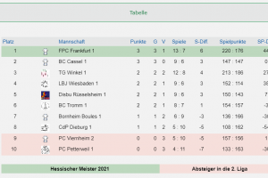 1. Hessenliga 3 Spieltage