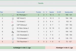 3. Hessenliga Mitte Süd 3 Spieltage
