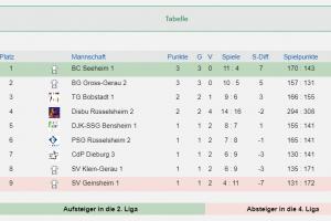 3. Hessenliga Süd 3 Spieltage