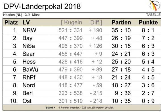 Länderpokal 2018 Abschlusstabelle